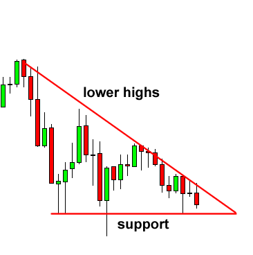 What s the meaning of triangle in forex