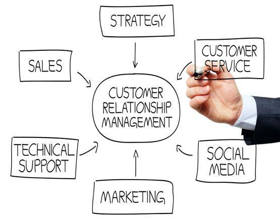 Customer relationship management assignment