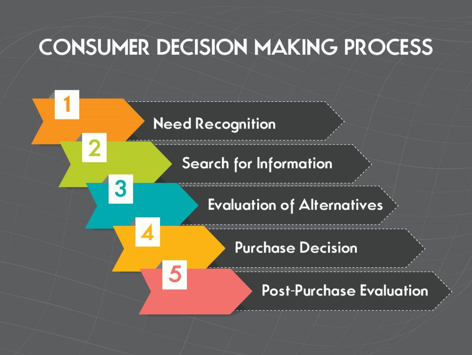 five essential stages of consumer decision making process decision making