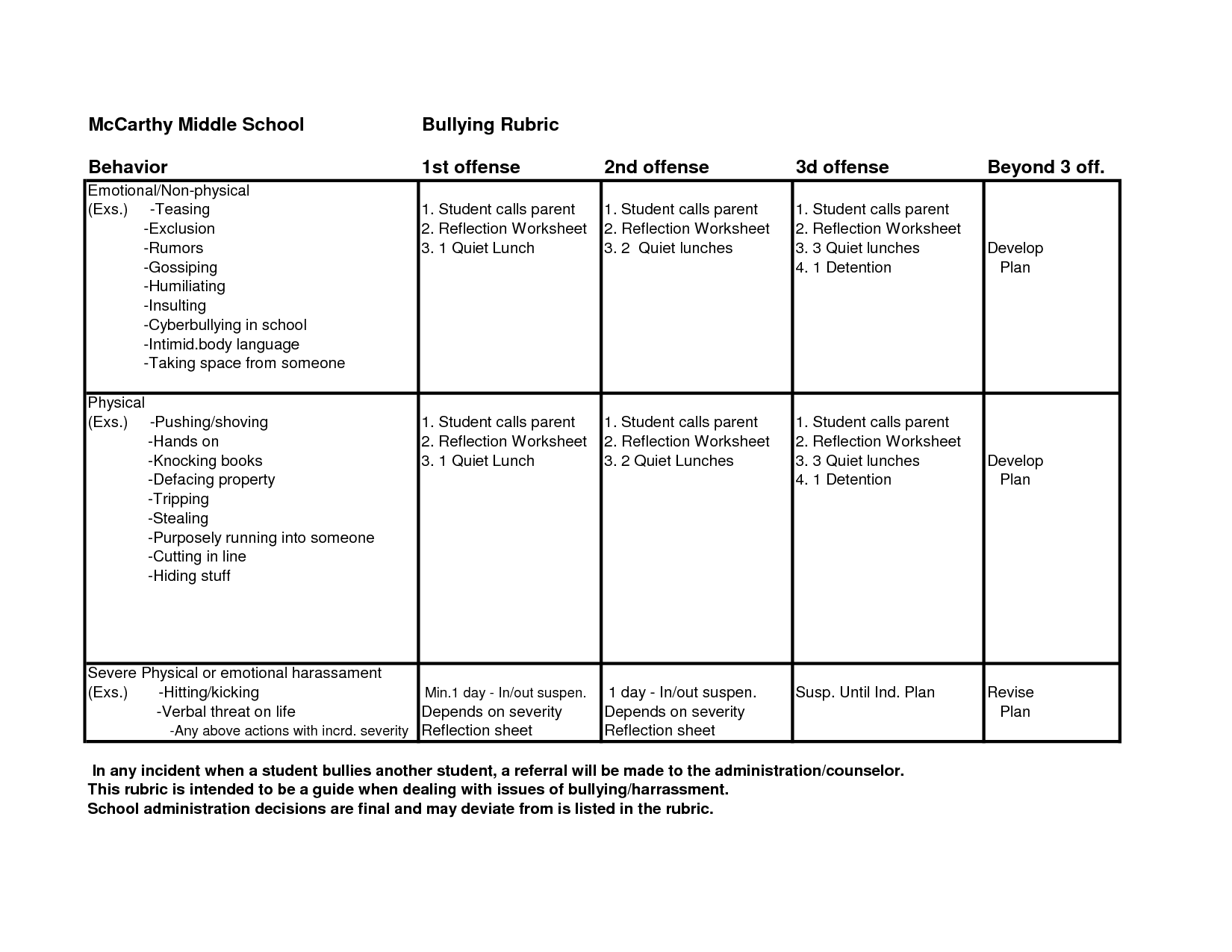 Behavior Worksheets