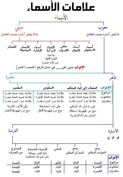 Arabic | دروس اللغة | Learn arabic alphabet, Learning arabic