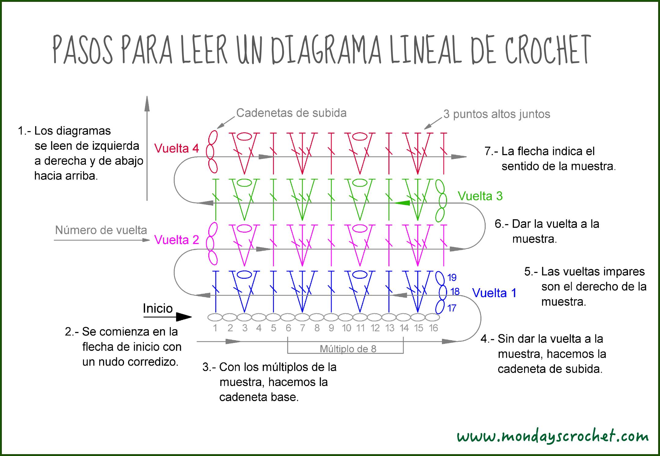Resultado de imagen para como leer patrones de crochet | Pulseras y ...