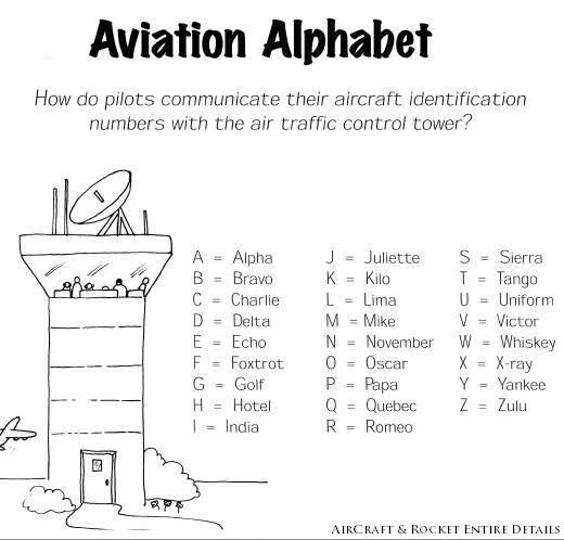 Aviation Alphabets Aviation Aviation Party Air Traffic