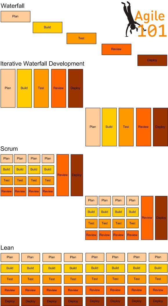 The difference between waterfall iterative waterfall scrum for Difference between agile and waterfall testing
