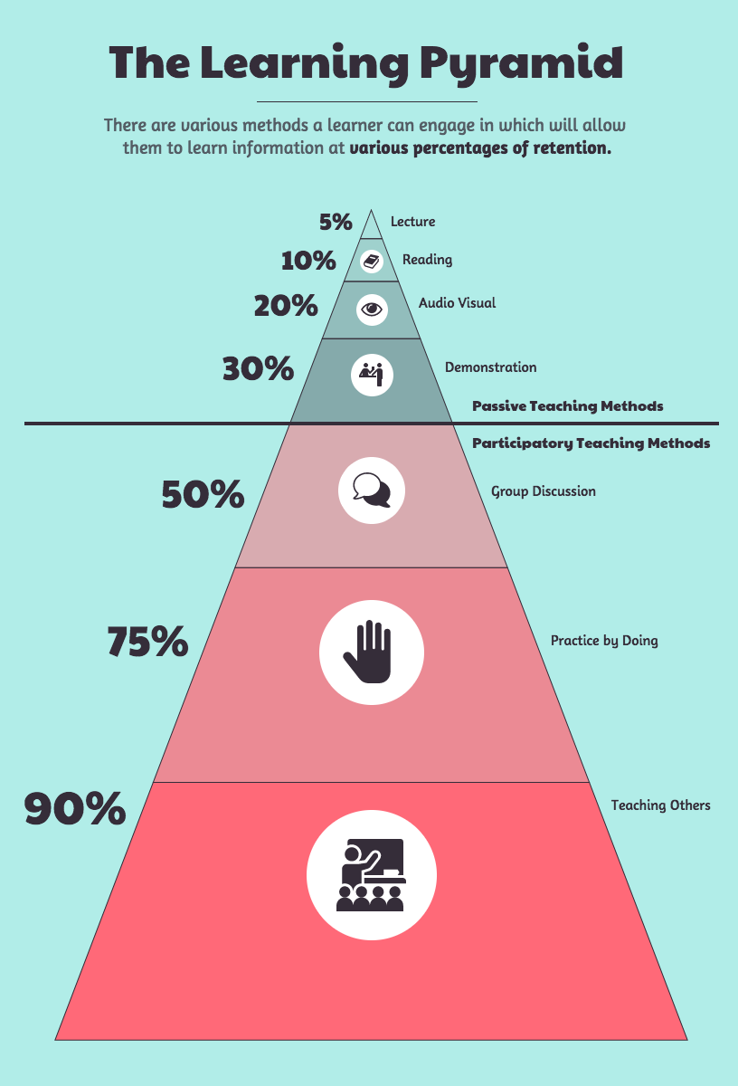 Pin by Maxim Behar on Education | Learning pyramid, Teaching
