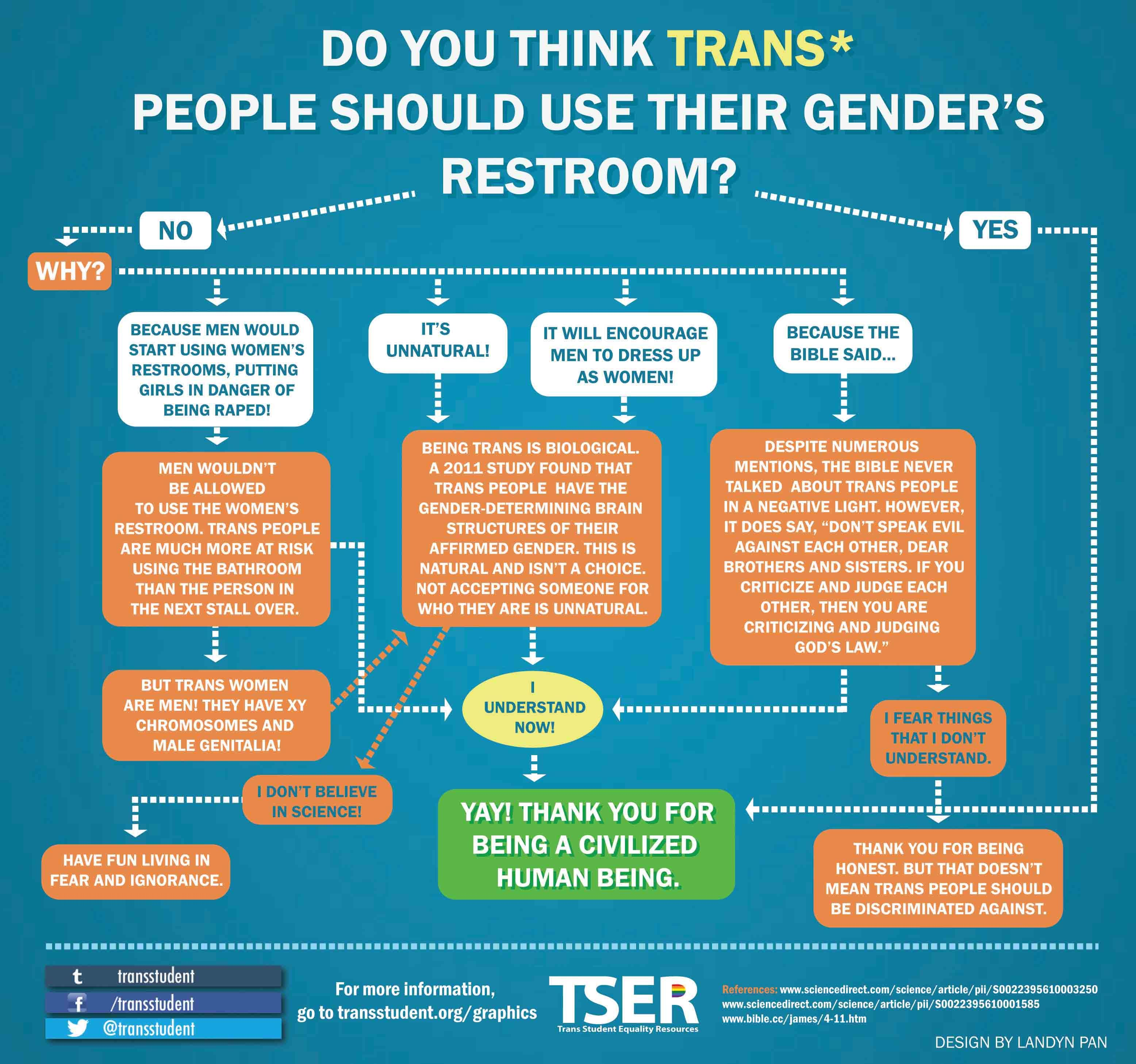 17 best images about place transgender | you think, student and