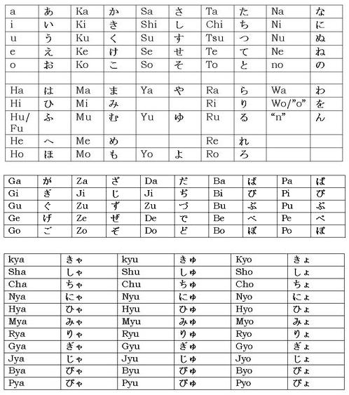 Hiragana Chart Ii  Basic Hiragana Characters HttpWww