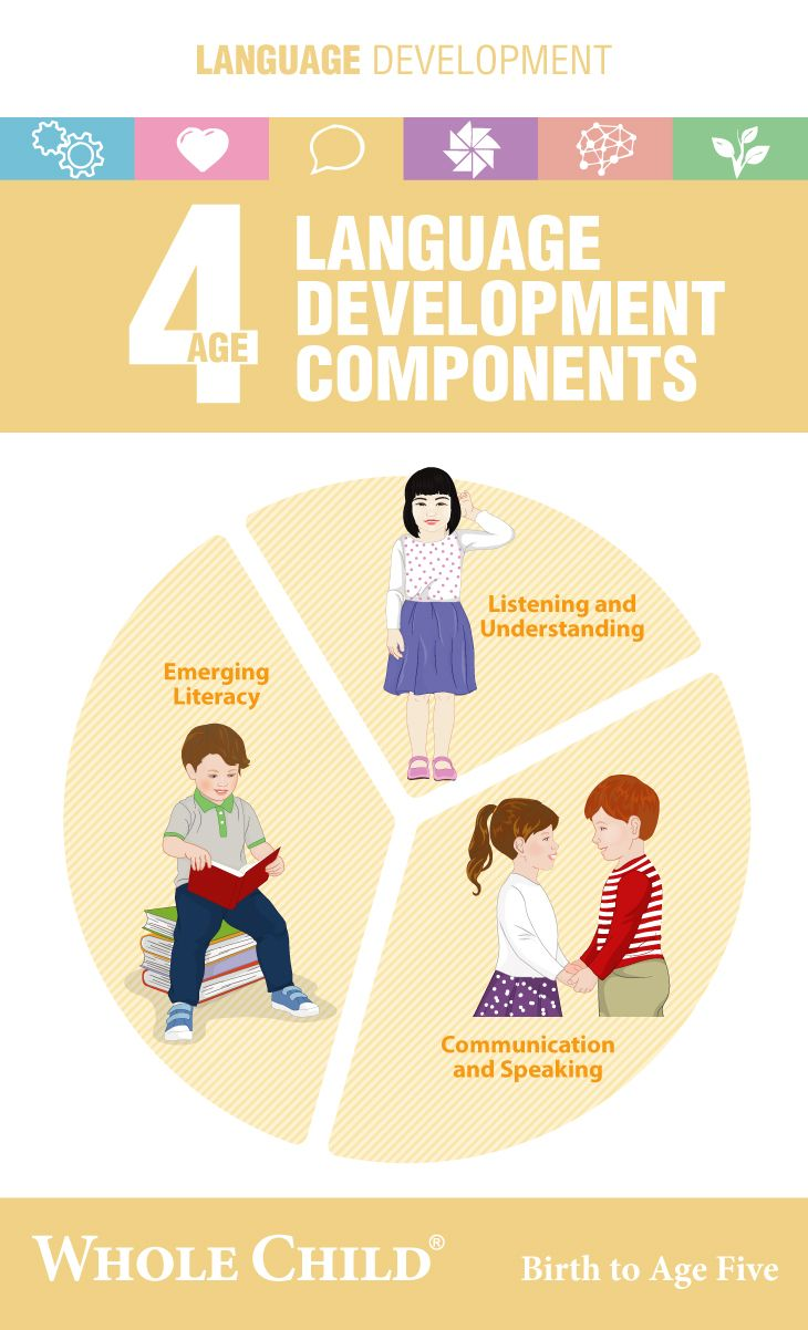 4 Years Old Language Development Components Language Development Development Book Activities