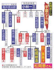 麻生太郎の家系vs松岡修造家系wwwwwwwwwwww ラビット速報 松岡修造 家系図 修造