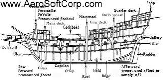 CEO AeroSoft Corp: ship parts, ship parts names, ship