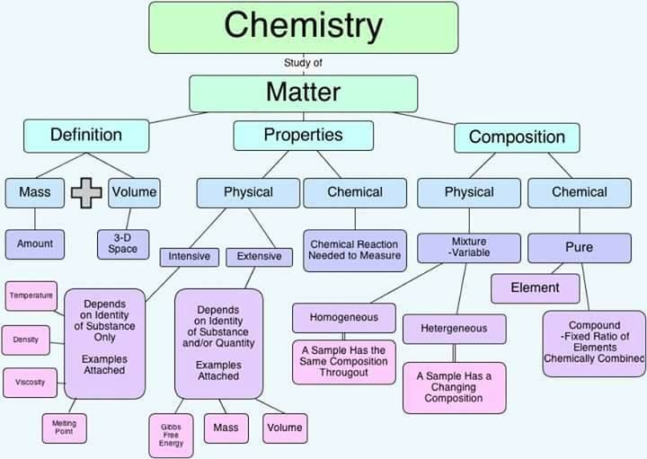 What Is A Physical Property Of Polyatomic Ions
