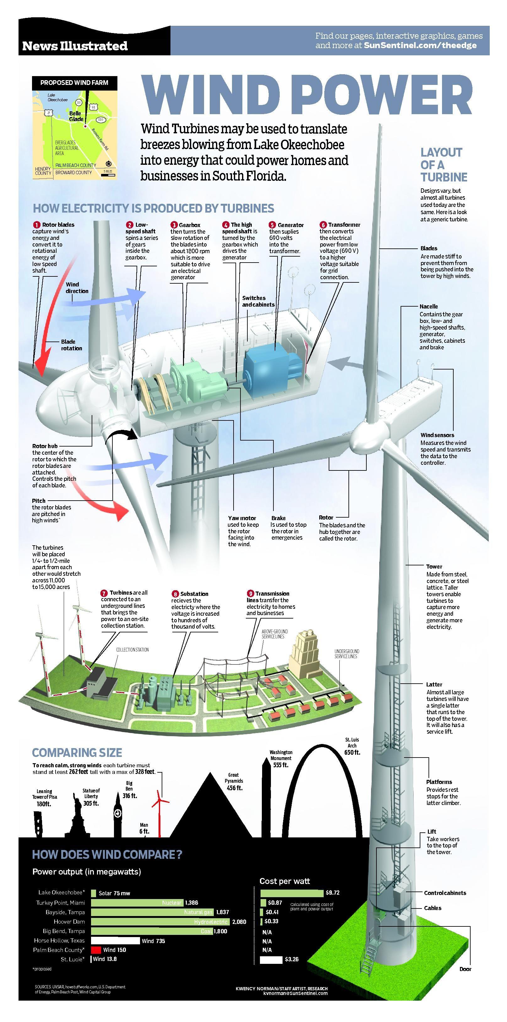 Wind Power by Kwency Norman