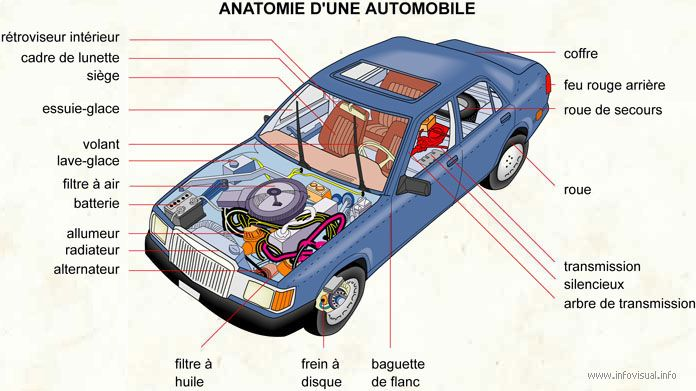 Anatomie d\'une automobile | perisco | Pinterest | Language