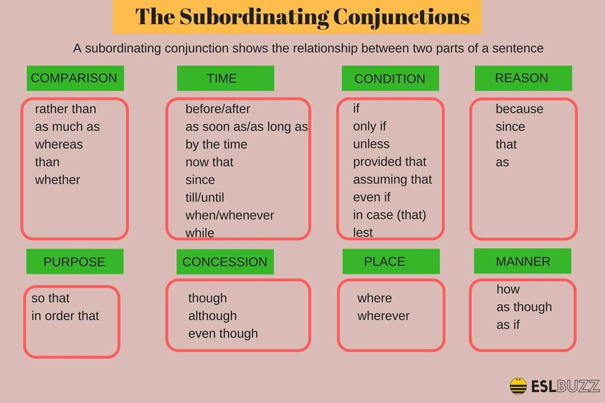 Types Of Conjunctions 2 3 The Subordinating Conjunctions