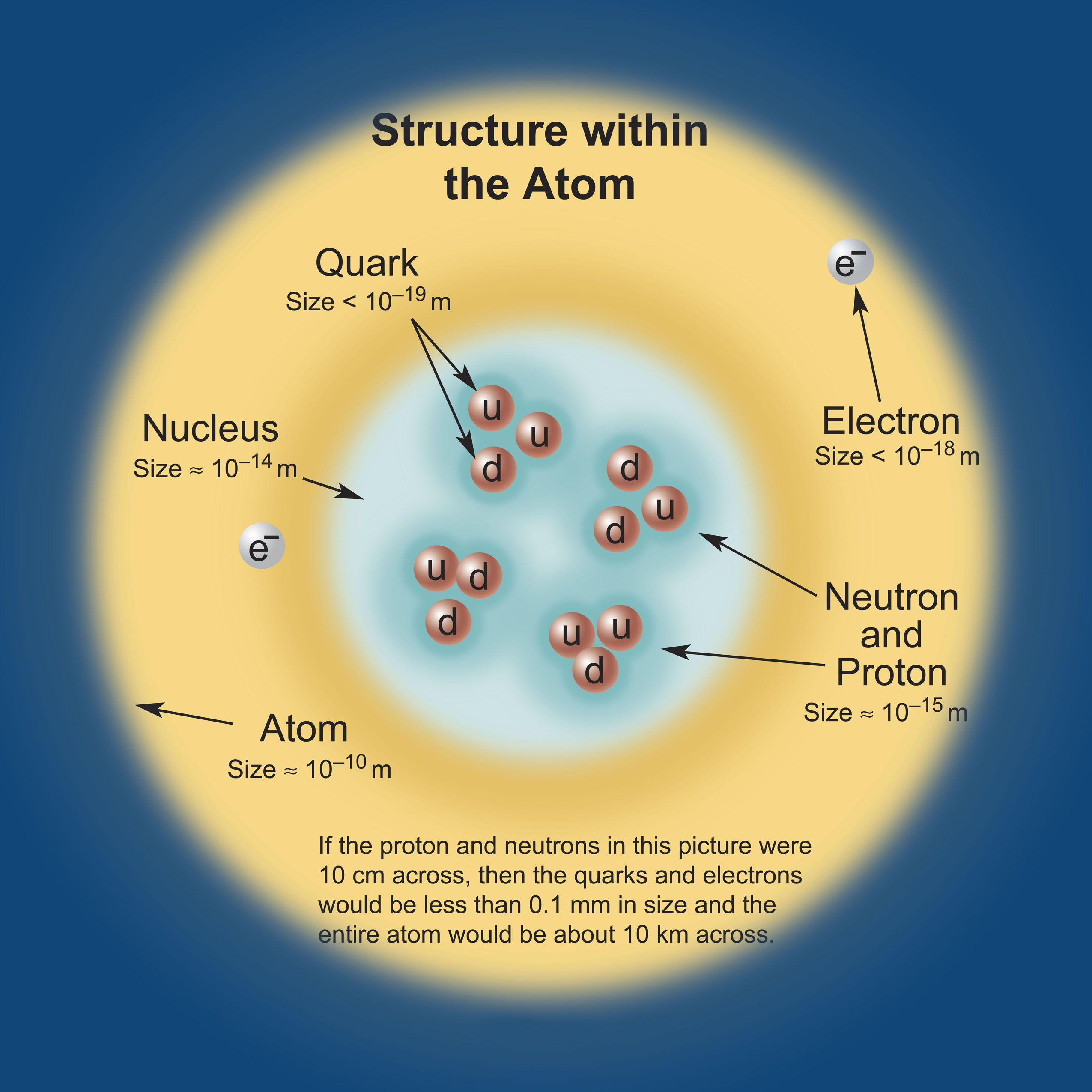 Structure Of The Atom Credit Contemporary Physics