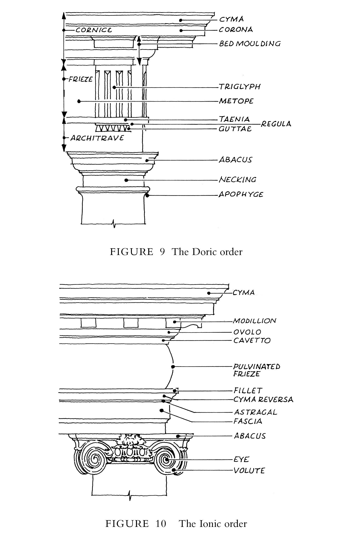 Ionic Order Terminology