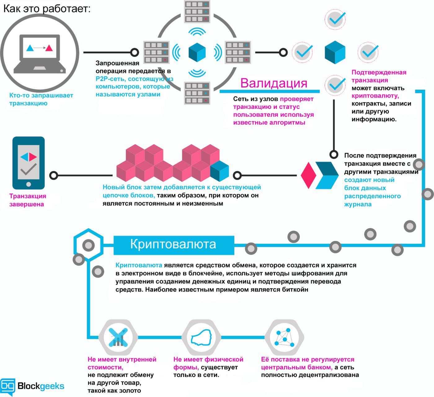 Блокчейн и Мы 2017 русские субтитры Блокчейн, Технологии