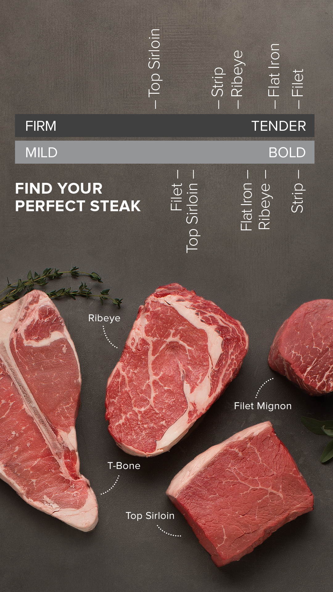 Not Sure Which Steak Is Your Favorite This Chart Will Help You Figure Out Which Steak Is Right For Based On Tas Steak Good Steak Recipes Steak Cooking Chart