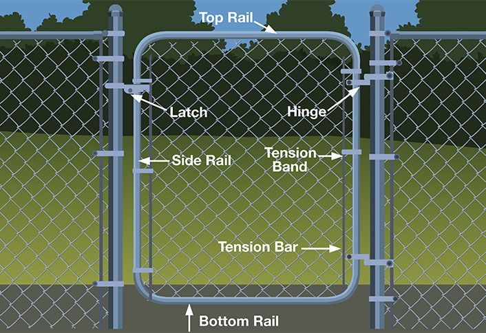 Homedepot Image Chain Link Fence Installation Chain Link Fence