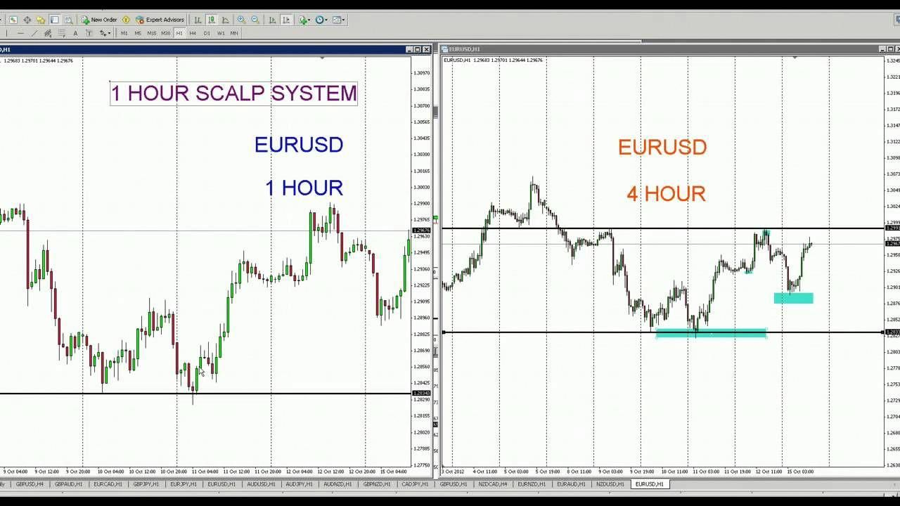 Forex Trader Howtotradeforex Learning Chart Finding Yourself