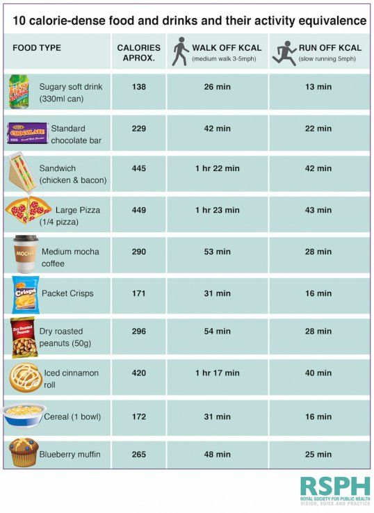 How long you have to exercise burn off calories in junk food also this chart shows the rh pinterest