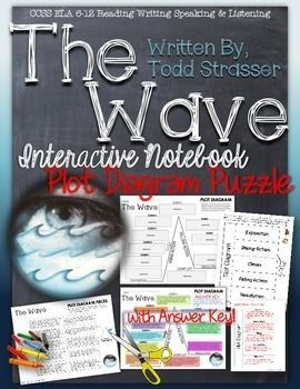 The wave by todd strasser interactive notebook plot diag the wave by todd strasser interactive notebook plot diag ccuart Images