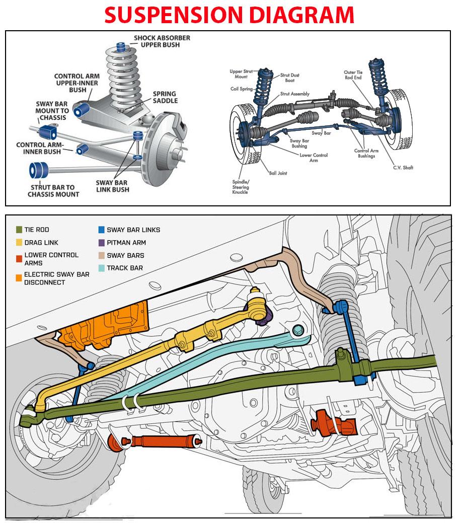 Suspension Diagram In 2020 Car Mechanic Automotive Mechanic Automobile Engineering