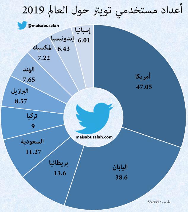 كيفية التسويق عبر تويتر Infographic Web Design Pie Chart