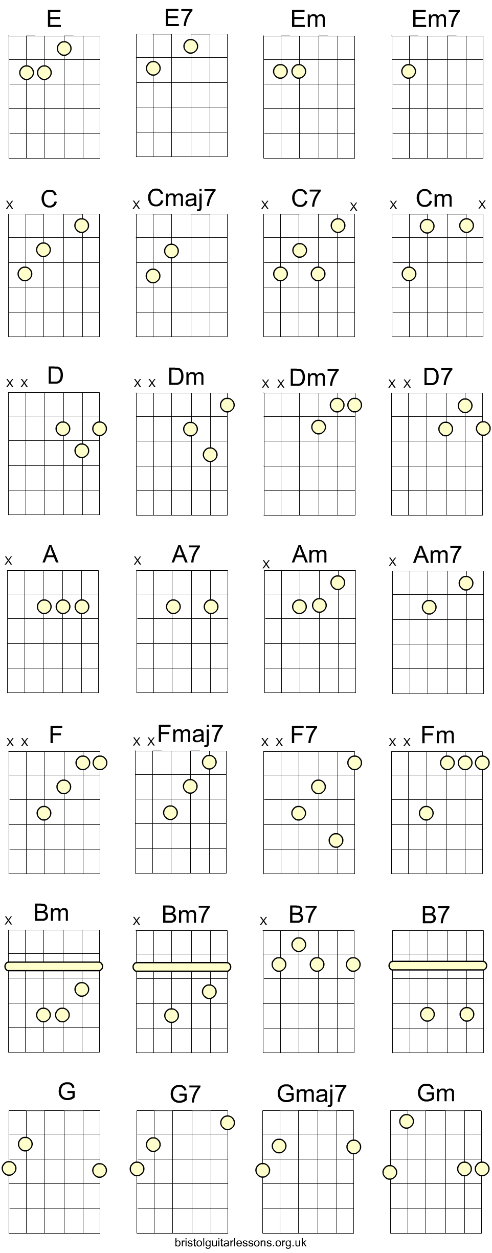 Open C Chords Guitar Chart Ronnyboys Pinterest Guitars And