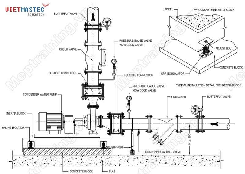Typical installation detail for chiller water,condensate