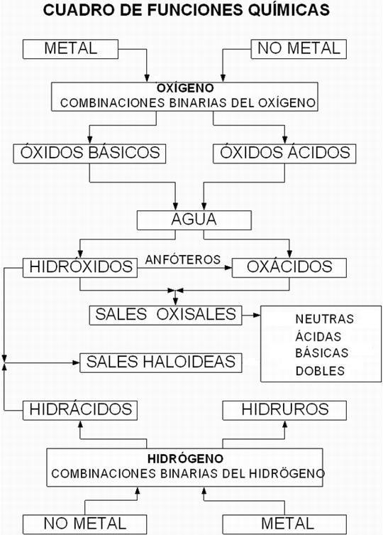 Nomenclatura Química Inorgánica farmacia Pinterest - best of tabla periodica nombres familias