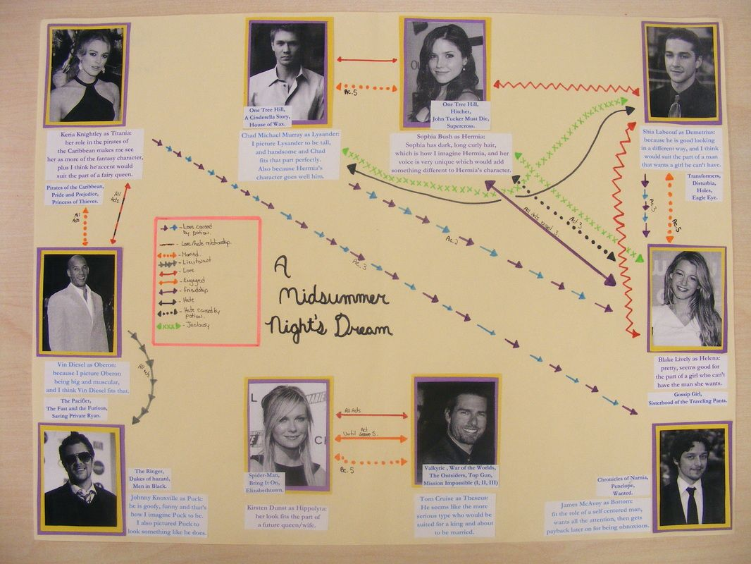 Sociogram for Hamlet   CLASS ASSIGNMENT FOR Tuesday FEB 19 ...