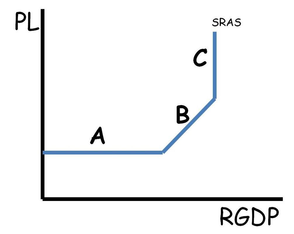 Advanced Placement Macroeconomics Review: SRAS Short Run ...