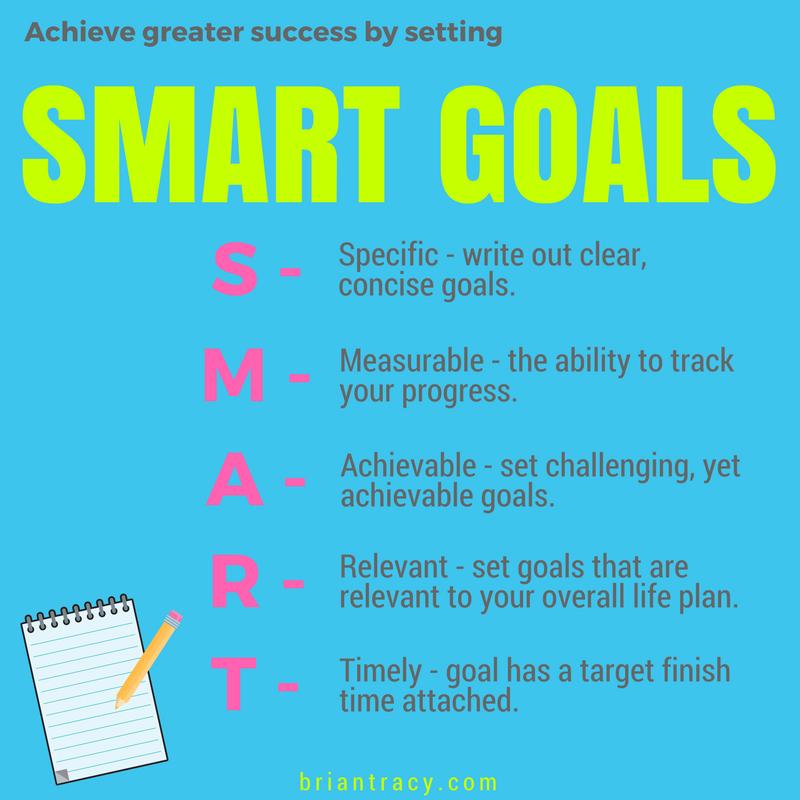 Smart Goals 101 Goal Setting Examples Templates Tips Goal