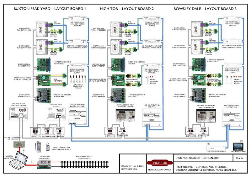 Loconet And Control Panel Designs Architecture For High Tor Model Railway