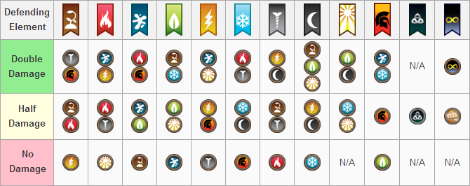 Dragon City List of All Dragon's Weakness and Resistances ...