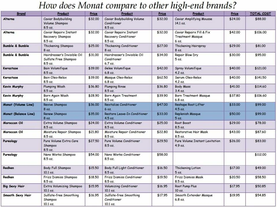 Check Out How Monat Compares To Other High End Salon Products Not To Mention Ours Are Highly Concentrated And Mine Will Have Lasted Monat My Monat Monat Hair