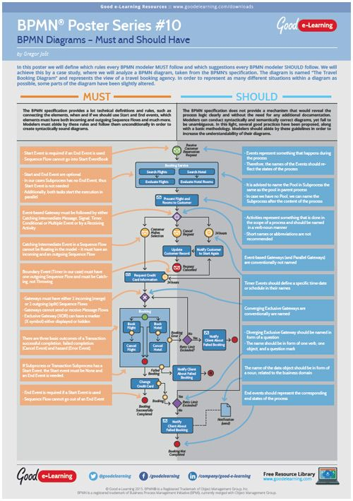 learning bpmn poster 10 bpmn diagrams must and should haves image - Bpmn For Dummies