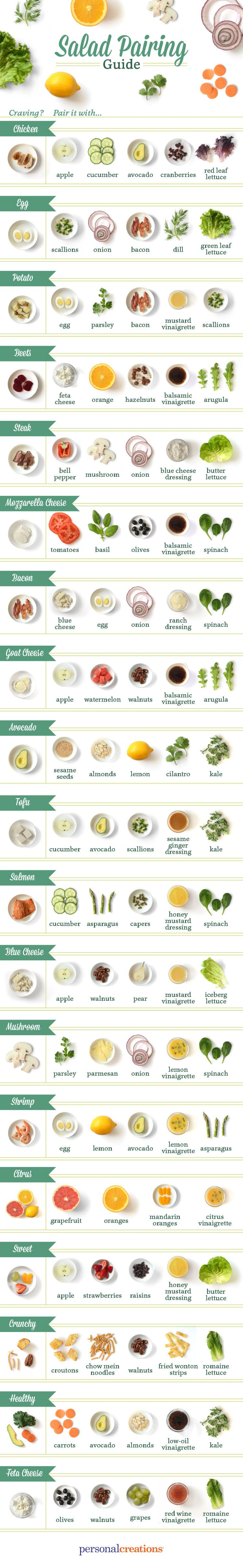 When the warm summer weather hits, I begin craving salad. After a while though, I finds myself eating the same combinations over and over again. Sometimes we get stuck in our patterns, which is why I'm loving this handy salad pairing guide. I just had to share! *Pinning this for later!