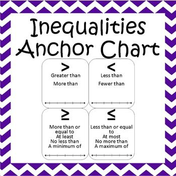 Inequality Symbols Anchor Chart Inequalities Pinterest Word