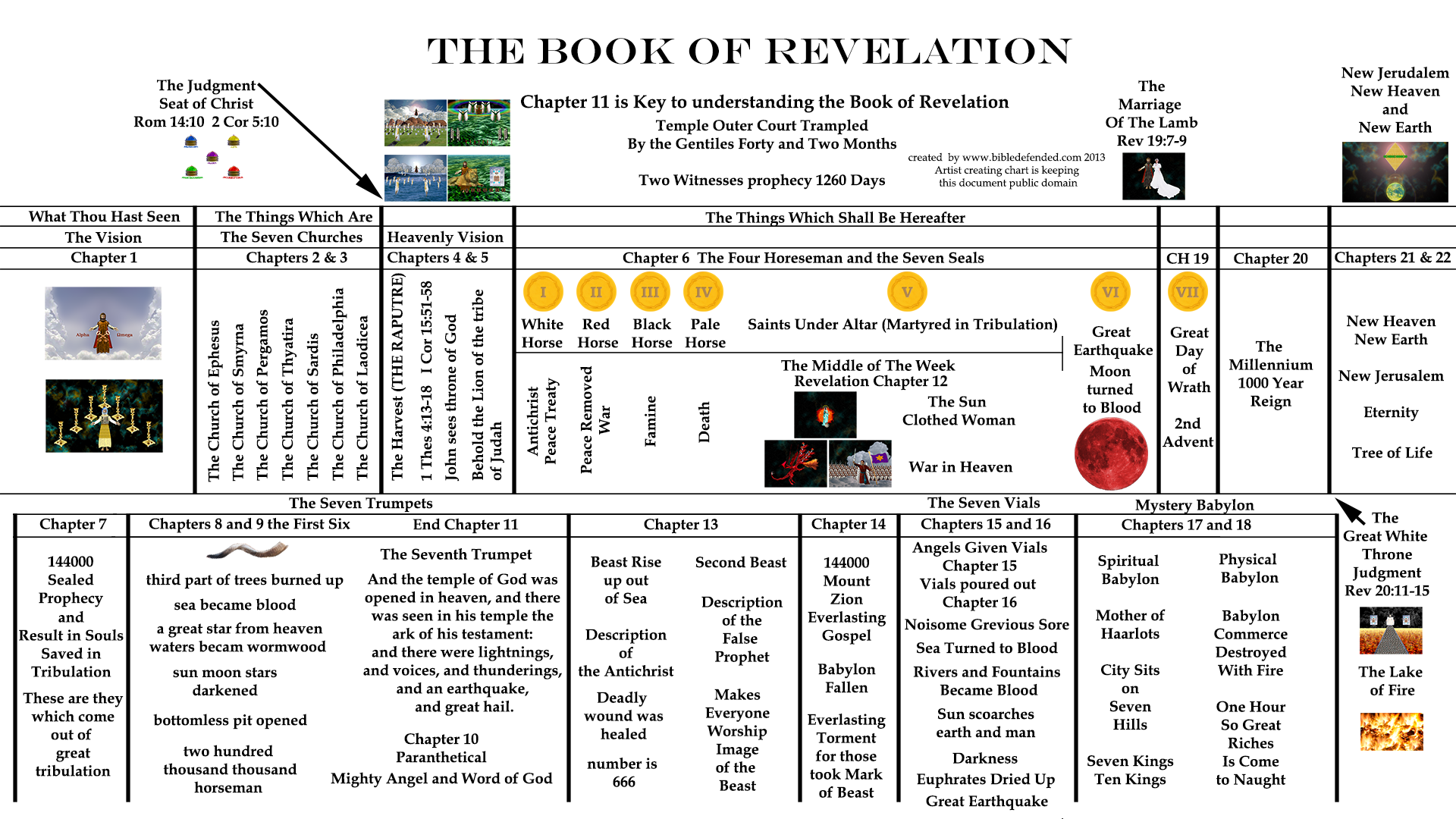 Charts of the trumpets in revelation yahoo image search results