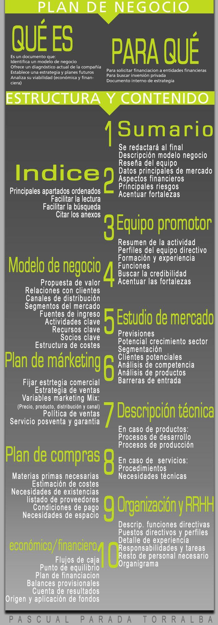Estructura Y Contenido De Un Plan De Empresa Infografia