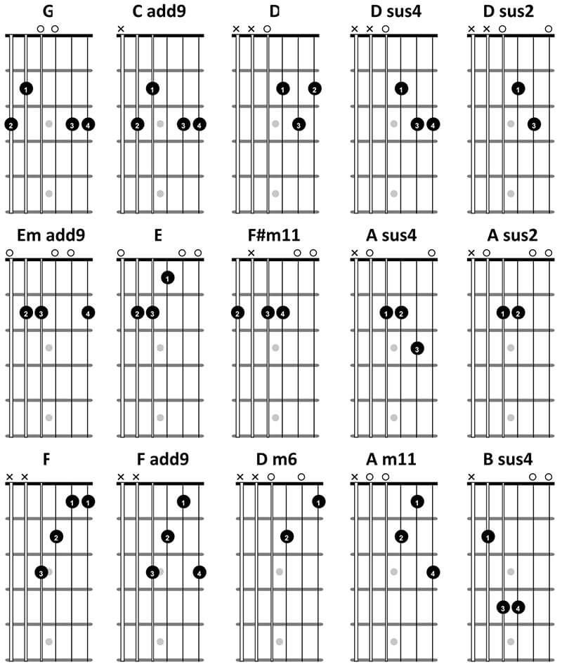Guitar Chord Tabs: Learn How To Play Guitar With Free Online Guitar Lessons