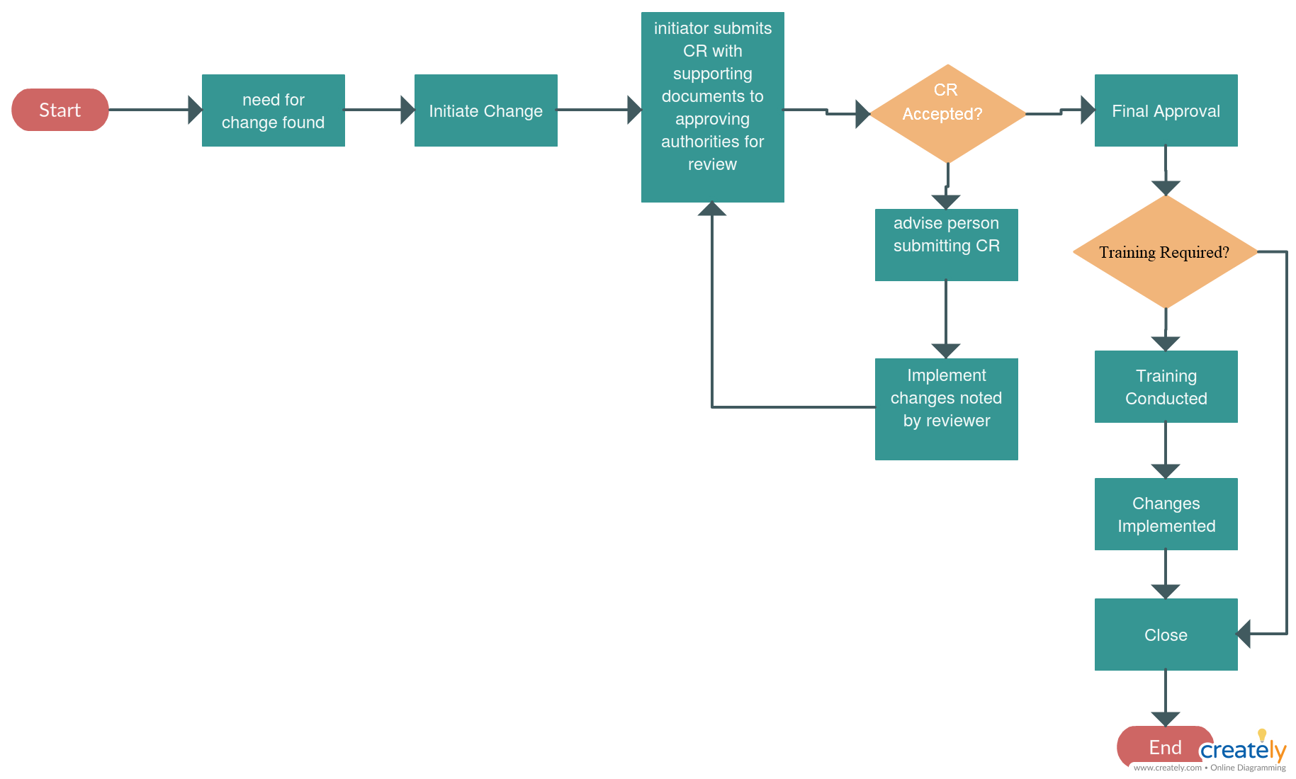 Change Control Flowchart Change Control Flowchart To Illustrate Change Control Process Flow This Change Contro Flow Chart Template Change Control Flow Chart