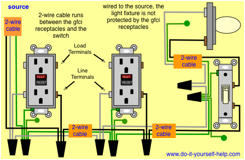 gfci wiring diagram with a light and switch not protected from ground  faults | Outlet wiring, Gfci, Electrical wiringPinterest