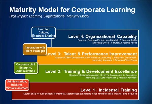 Technology Management Image: How Corporate Learning Drives Competitive Advantage