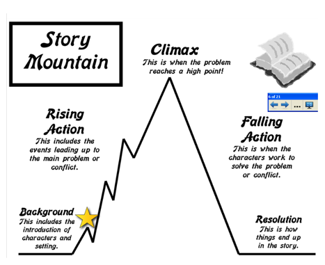story mountain chart activities - google search