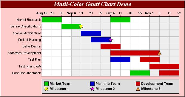 Chartdirector Chart Gallery Gantt Charts Gantt Chart Gantt Chart