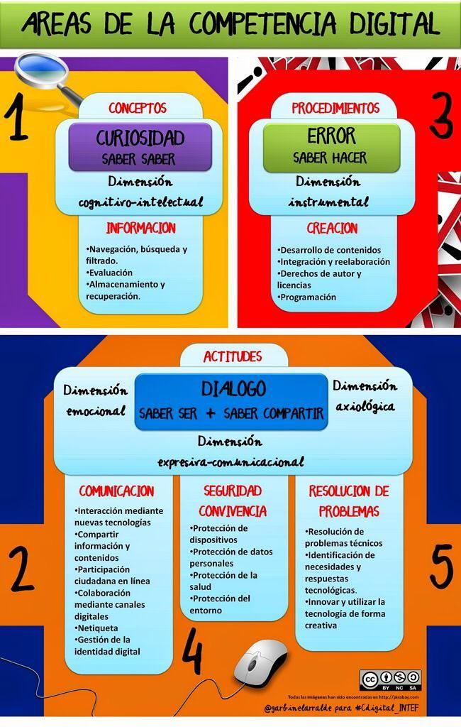Áreas de la competencia digital vía @garbinelarralde para #Cdigital_INTEf