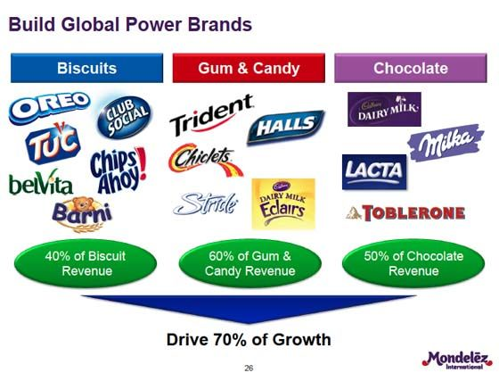 mondelez pursuing a transnational strategy The research has been instrumental in shifting the strategies of cadbury and other major chocolate producers towards the sourcing of fairtrade cocoa of helping to persuade kraft to continue supporting ccp, as well as seeking to embed `good practice throughout its supply chain [6] and as kraft/mondelēz noted some.